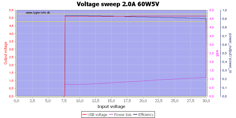Voltage%20sweep%202.0A%2060W5V