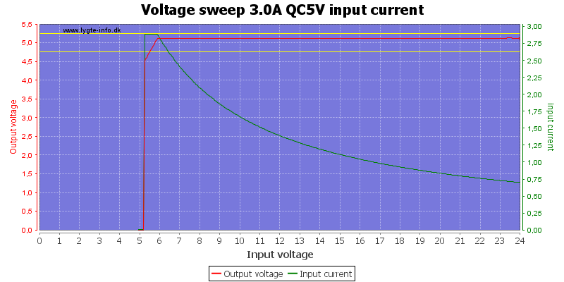 Voltage%20sweep%203.0A%20QC5V%20input%20current
