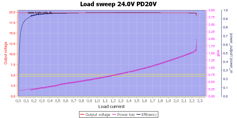 Load%20sweep%2024.0V%20PD20V