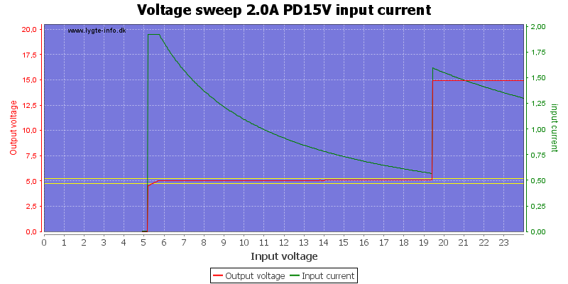 Voltage%20sweep%202.0A%20PD15V%20input%20current