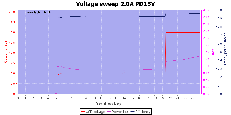 Voltage%20sweep%202.0A%20PD15V