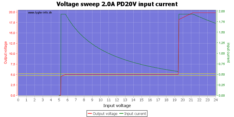 Voltage%20sweep%202.0A%20PD20V%20input%20current