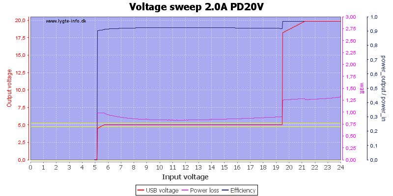 Voltage%20sweep%202.0A%20PD20V
