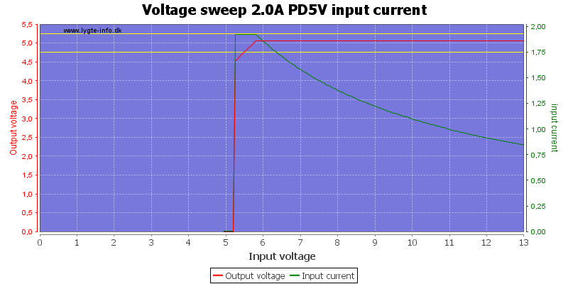 Voltage%20sweep%202.0A%20PD5V%20input%20current
