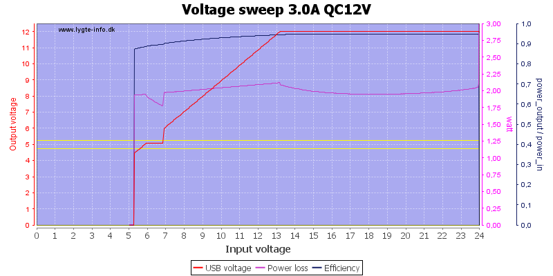 Voltage%20sweep%203.0A%20QC12V