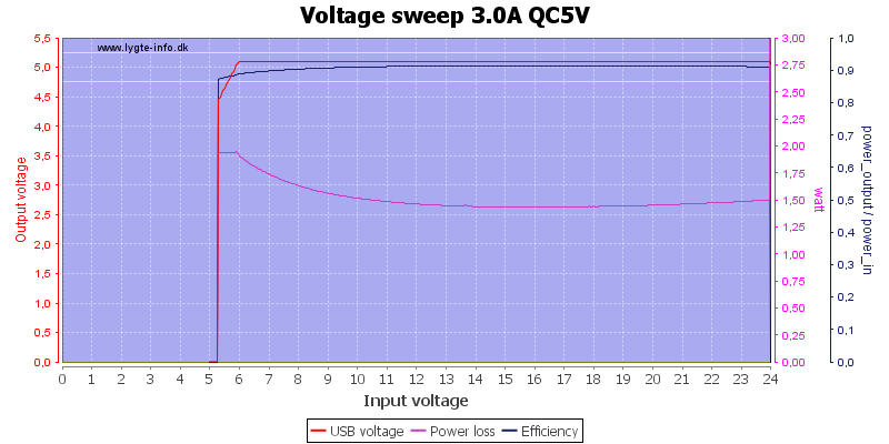 Voltage%20sweep%203.0A%20QC5V