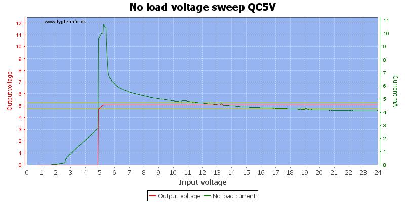 No%20load%20voltage%20sweep%20QC5V