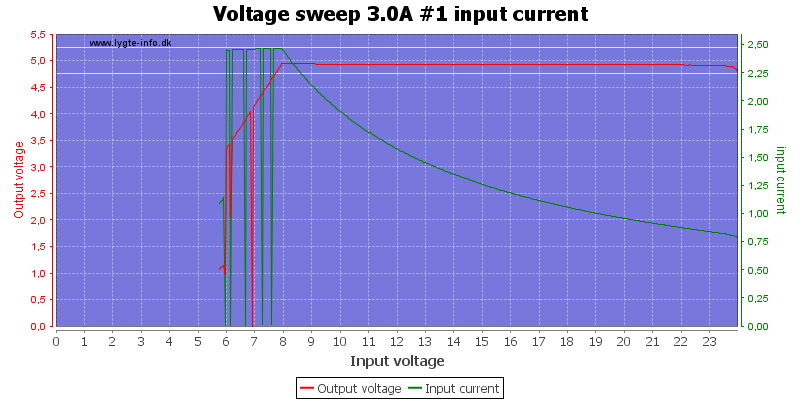 Voltage%20sweep%203.0A%20%231%20input%20current