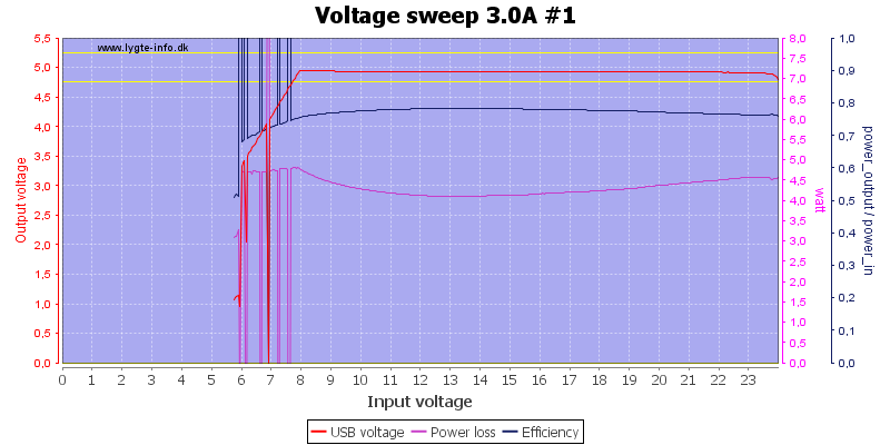 Voltage%20sweep%203.0A%20%231