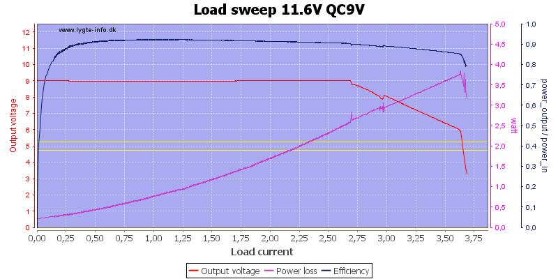 Load%20sweep%2011.6V%20QC9V