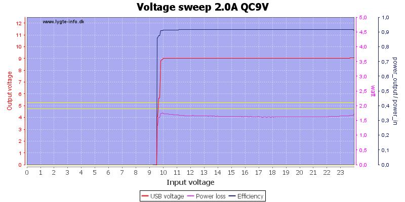 Voltage%20sweep%202.0A%20QC9V