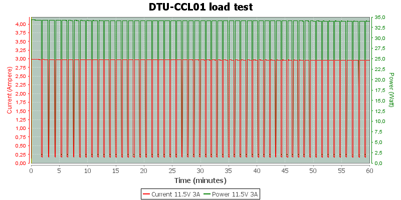DTU-CCL01%20load%20test%2011.5V%203A