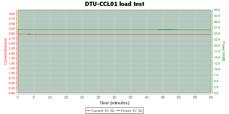 DTU-CCL01%20load%20test