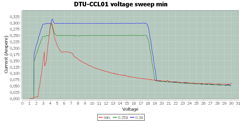 DTU-CCL01%20voltage%20sweep%20min