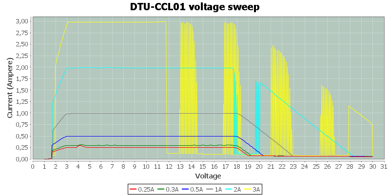 DTU-CCL01%20voltage%20sweep