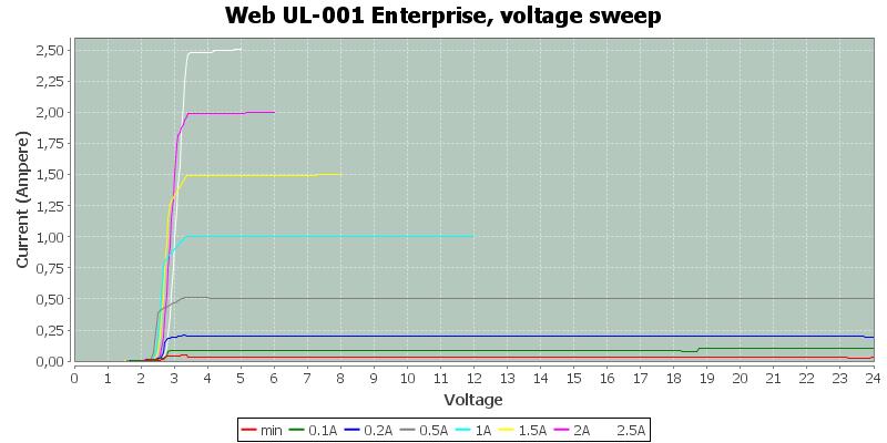 Web%20UL-001%20Enterprise%2C%20voltage%20sweep