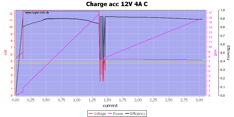 Charge%20acc%2012V%204A%20C%20load%20sweep