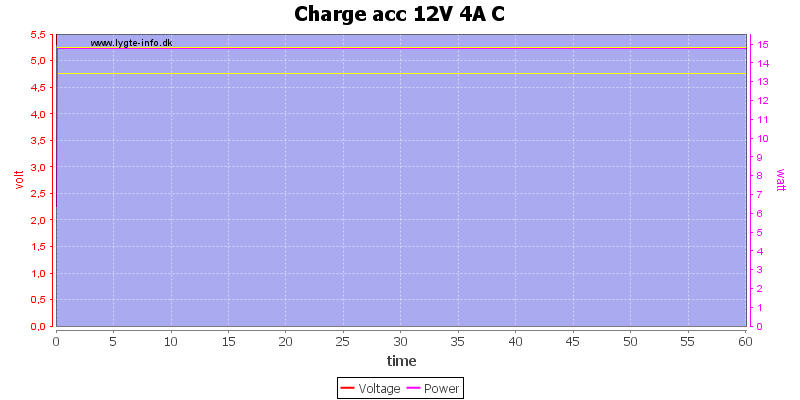 Charge%20acc%2012V%204A%20C%20load%20test