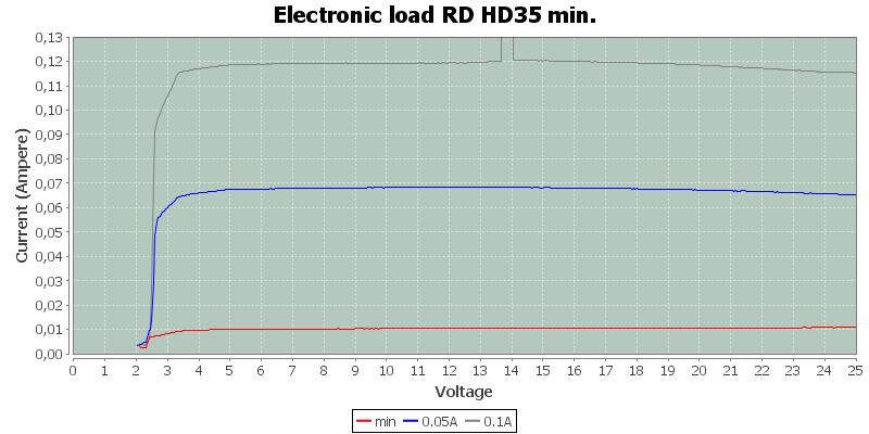 Electronic%20load%20RD%20HD35%20min.
