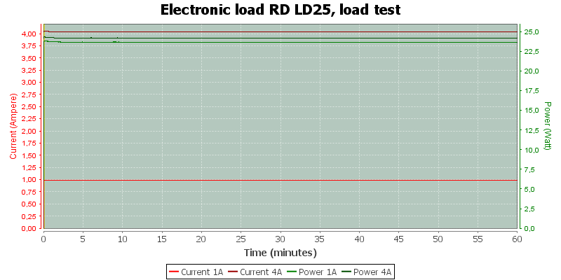 Electronic%20load%20RD%20LD25%2C%20load%20test