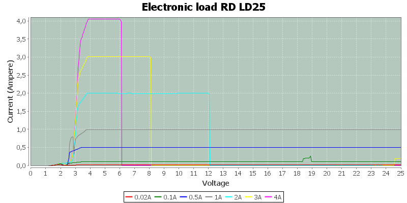 Electronic%20load%20RD%20LD25