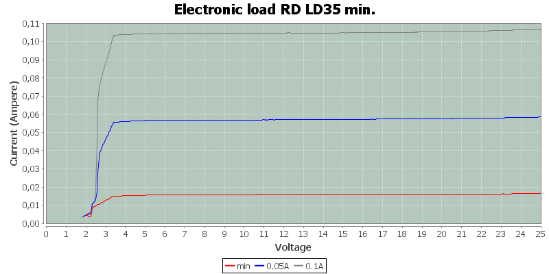 Electronic%20load%20RD%20LD35%20min.