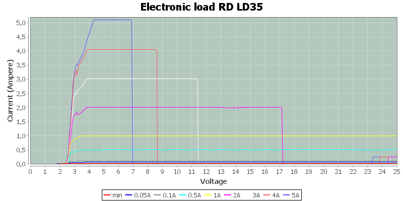 Electronic%20load%20RD%20LD35