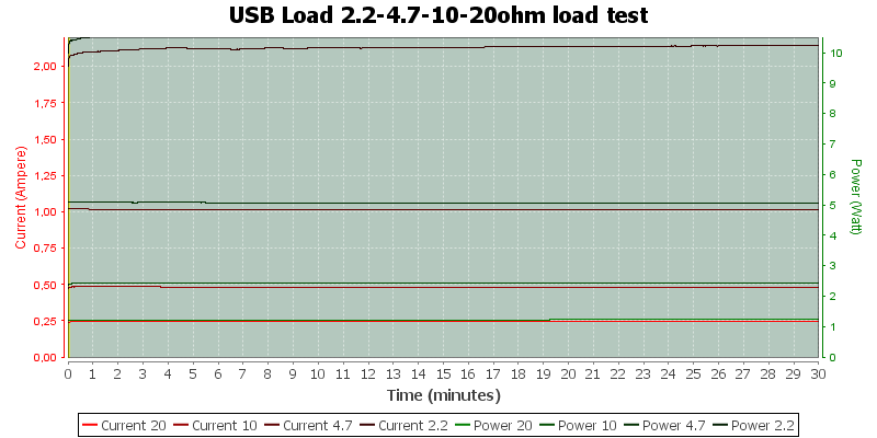 USB%20Load%202.2-4.7-10-20ohm%20load%20test
