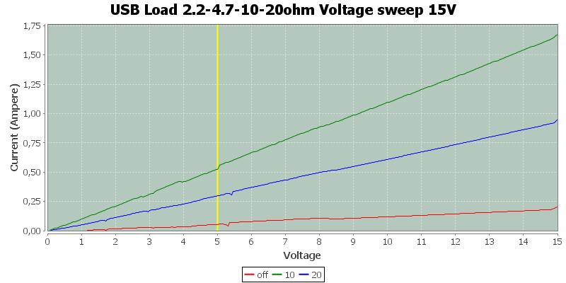 USB%20Load%202.2-4.7-10-20ohm%20Voltage%20sweep%2015V