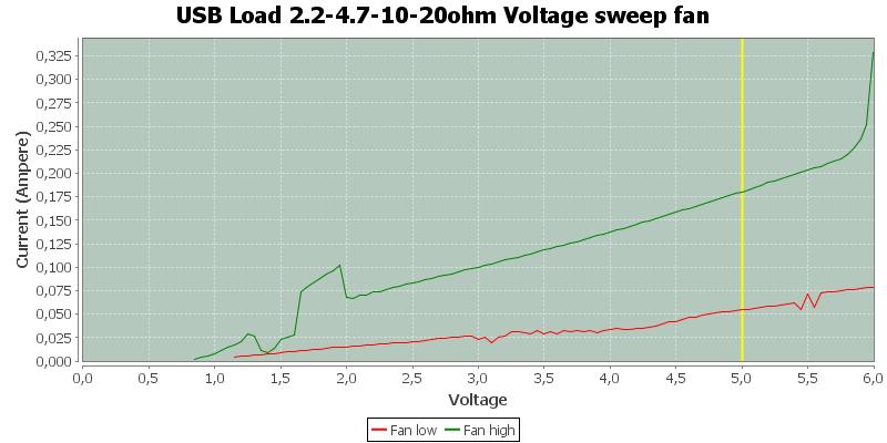 USB%20Load%202.2-4.7-10-20ohm%20Voltage%20sweep%20fan