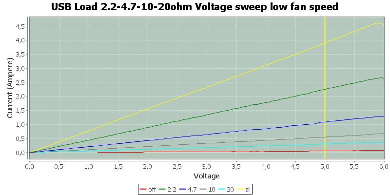 USB%20Load%202.2-4.7-10-20ohm%20Voltage%20sweep%20low%20fan%20speed