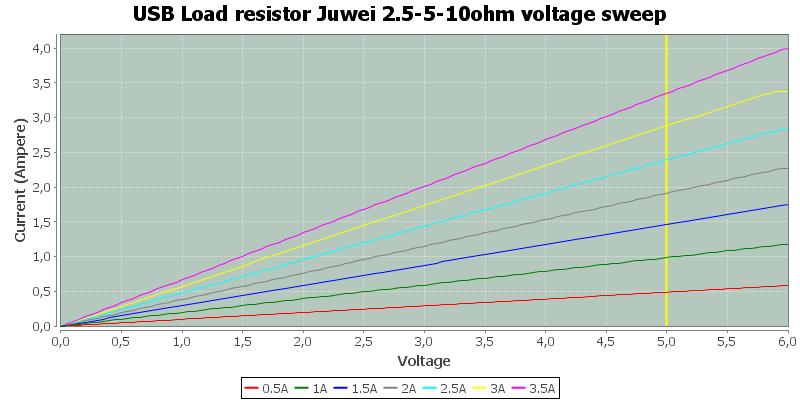 USB%20Load%20resistor%20Juwei%202.5-5-10ohm%20voltage%20sweep