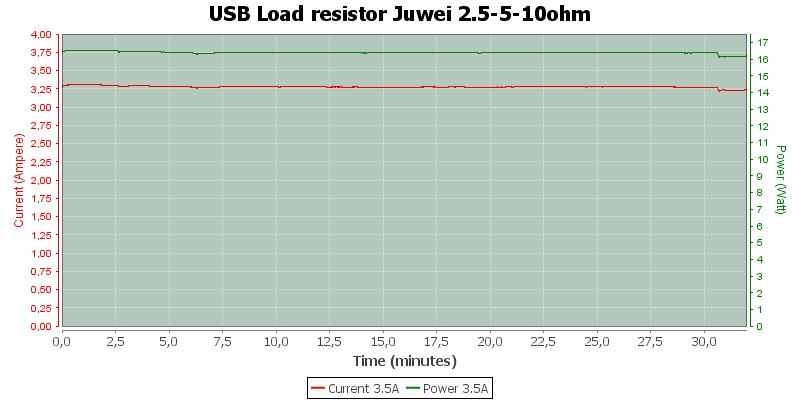 USB%20Load%20resistor%20Juwei%202.5-5-10ohm