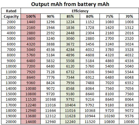 CapacityBatteryToOutput