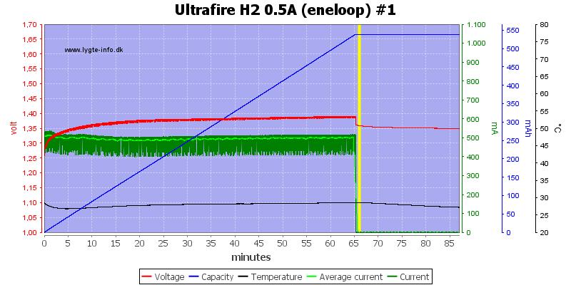 Ultrafire%20H2%200.5A%20%28eneloop%29%20%231