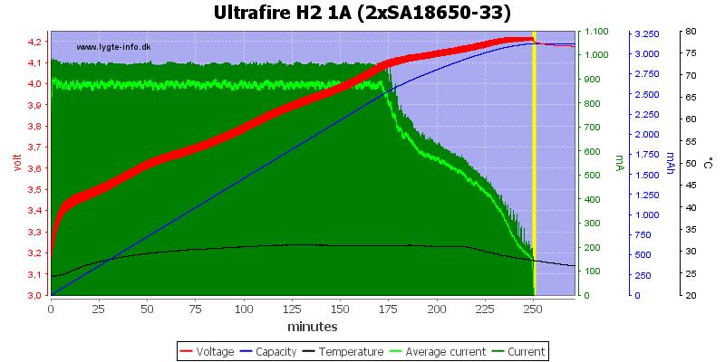 Ultrafire%20H2%201A%20%282xSA18650-33%29