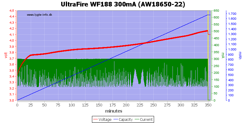 UltraFire%20WF188%20300mA%20%28AW18650-22%29