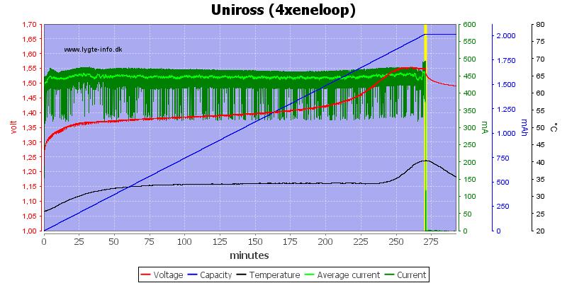 Uniross%20%284xeneloop%29