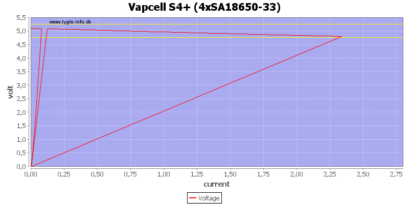 Vapcell%20S4%2B%20%284xSA18650-33%29%20load%20sweep