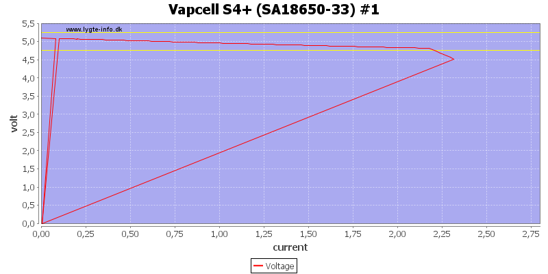 Vapcell%20S4%2B%20%28SA18650-33%29%20%231%20load%20sweep