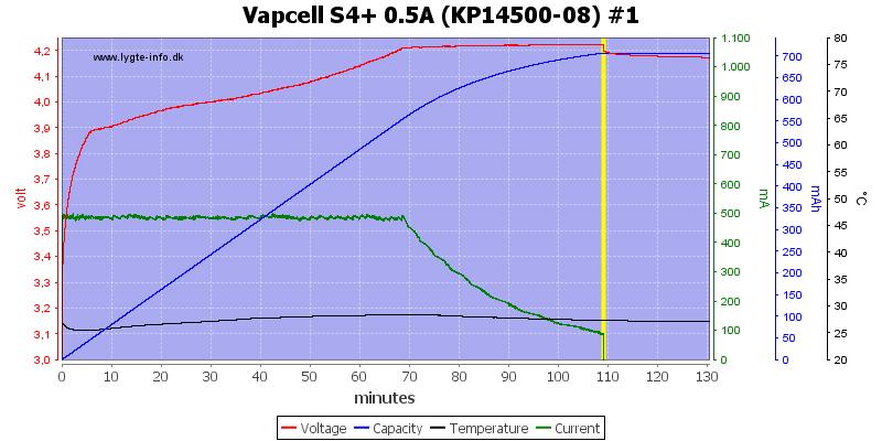 Vapcell%20S4%2B%200.5A%20%28KP14500-08%29%20%231