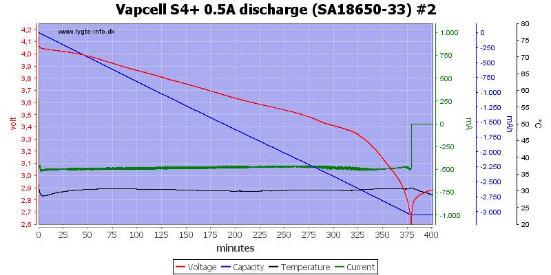 Vapcell%20S4%2B%200.5A%20discharge%20%28SA18650-33%29%20%232