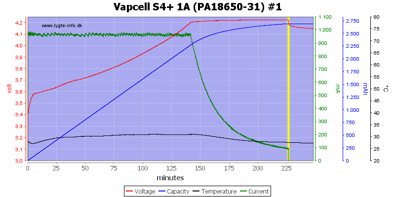 Vapcell%20S4%2B%201A%20%28PA18650-31%29%20%231