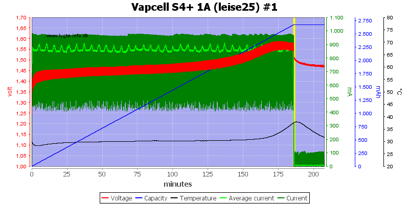 Vapcell%20S4%2B%201A%20%28leise25%29%20%231