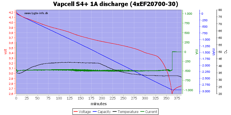 Vapcell%20S4%2B%201A%20discharge%20%284xEF20700-30%29