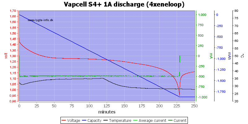 Vapcell%20S4%2B%201A%20discharge%20%284xeneloop%29