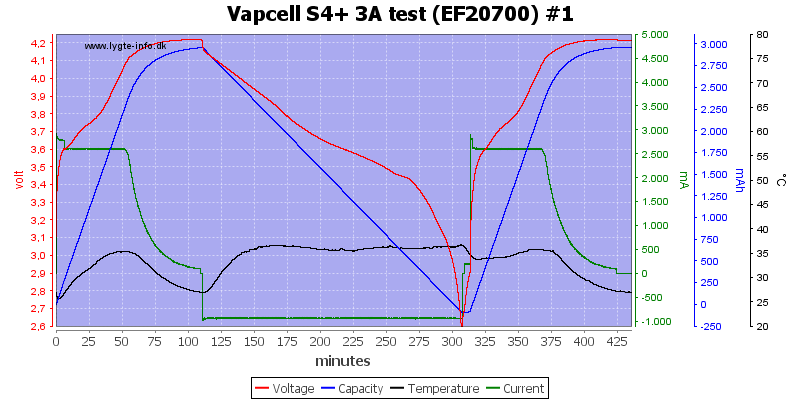 Vapcell%20S4%2B%203A%20test%20%28EF20700%29%20%231