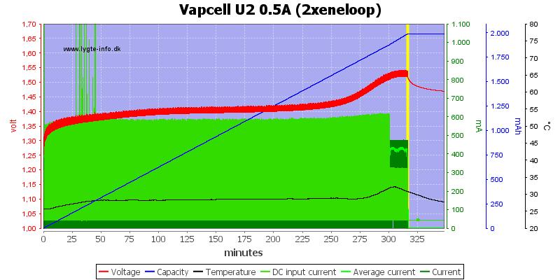Vapcell%20U2%200.5A%20%282xeneloop%29