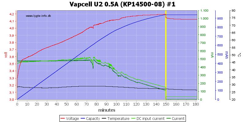 Vapcell%20U2%200.5A%20%28KP14500-08%29%20%231