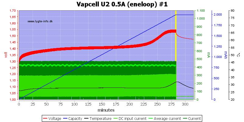 Vapcell%20U2%200.5A%20%28eneloop%29%20%231